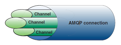 amqp-channel